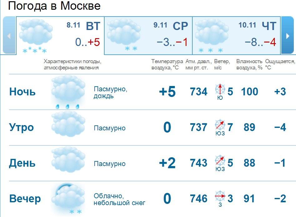 Погода в Москве Московская область на неделю